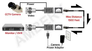 bnc video power over cat5 cat5e cat6 cable video balun extender how much current can cat5 carry at Cat 5 Wiring Power