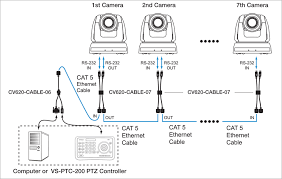 marshall electronics cv620 full hd broadcast ptz conference camera rs232 to cat5 cable extender connection