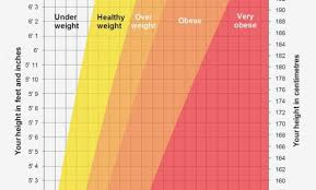 Nhs Bmi Height Chart 50 Prototypical Nhs Bmi Chart Women