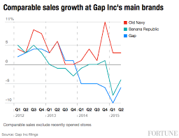 Gap Incs Problems In One Chart Old Navy Is Its Best