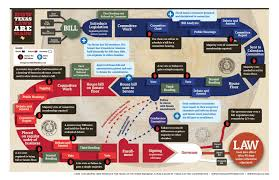 Texas Light Laws Texas Legislative Process Chart Pogot Bietthunghiduong Co