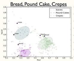 Ruhlman Ratio Chart Baking Master Recipes Seasoned Advice