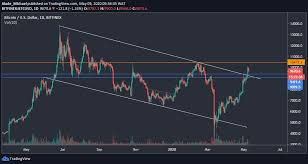 Usd btc eth volume 24h market cap. Bitcoin Price Analysis Btc Facing Trouble Breaking The 10k Worrying Sign Before Halving