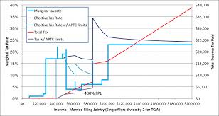Obamacare Tax Subsidy Chart Obamacare Advanced Premium Tax Credit Repayment Limitation