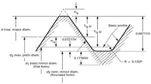 Metric Coarse Tapping Chart Metric Coarse Threads Boltport Fasteners