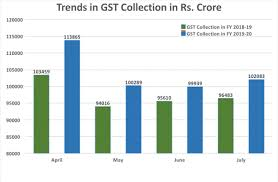 Gst Charts For May 2018 Gst Revenue Collection For July 2019 1 02 083 Crore Total