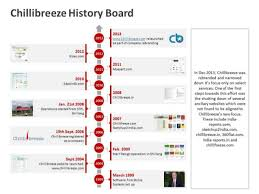 Timeline On Ppt Business History Timeline Ppt Template