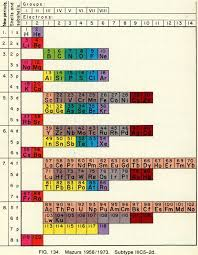 31 best Charts ➡ Periodic Tables images on Pinterest | Periodic ...