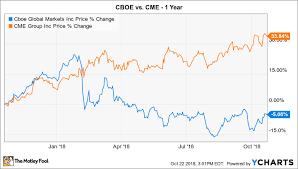 Better Buy Cme Group Inc Vs Cboe The Motley Fool