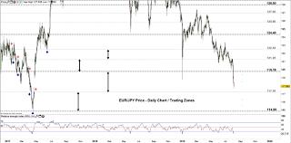 Jpy Usd Chart Eur Jpy Usd Jpy Price Weak Us Dollar And Weaker Euro