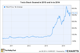 Musk Tesla Motors Inc Stock Is Not For Shortsighted