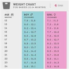 Height Weight Chart In Kgs According To Age 12 Precise 14 Year Old Boy Height Weight Chart