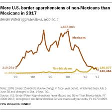 U S Mexico Border Apprehensions Increased In 2018 Pew