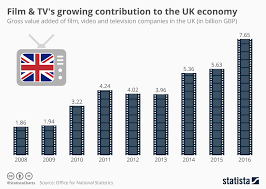 Film Chart 2014 Chart Film Tvs Growing Contribution To The Uk Economy