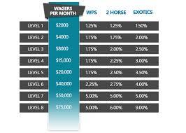 Trifecta Payout Chart Player Rewards Capital Otb