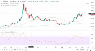 Bitcoin Hits Highest Weekly Close Since January 2018