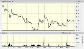Wndw Stock Chart Solarwindow Technologies Inc Wndw Advanced Chart Otc