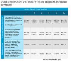 Health Insurance Subsidy Chart 250 Best Health Insurance Info Images Health Insurance