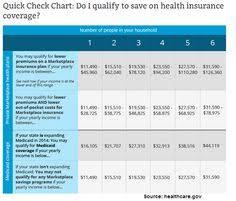 250 Best Health Insurance Info Images Health Insurance