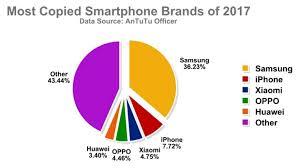Samsung Was 2017s Most Copied Smartphone Brand Pocketnow