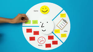 Value Proposition Design Book Pdf Download Value Proposition Canvas A Tool To Understand What