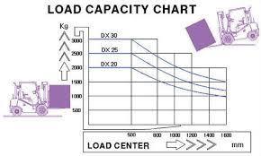 Forklift Load Chart Formula 39 Reasonable Toyota Forklift Load Chart