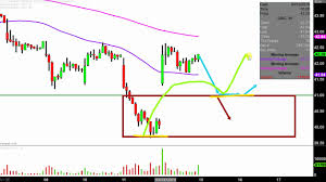 Cgc Chart Canopy Growth Corporation Cgc Stock Chart Technical Analysis For 04 12 2019