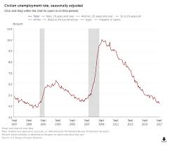 Us Economy Chart 2017 U S Economy Lost 33 000 Jobs In September 2017 Jobs Report Nic