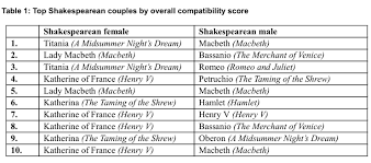 Couples sexual compatibility quizes psychology
