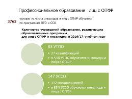Профессиональное образование Профессиональное образование лиц с ОПФР