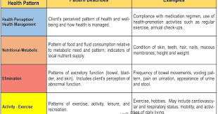 Gordon S Functional Health Patterns Chart Gordons Functional Health Patterns Picshealth