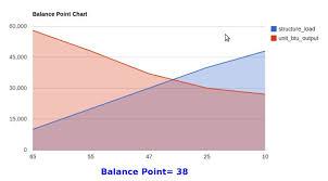 Heat Balance Chart Clear Chart Data