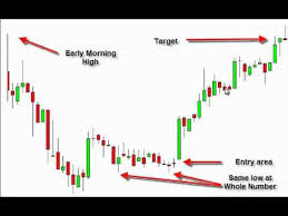 What Is A Pattern Day Trader Impressive The Best Day Trading Pattern By Tom Willard YouTube