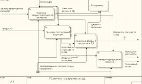 Проектирование информационной системы учета движения материалов на  Рис 3 Диаграмма dfd Приемка товара на склад