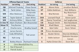 Draft Depth Chart Da Bears Blog Analyzing Chicagos Roster Needs Heading