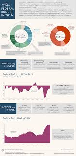 The Federal Budget In 2016 An Infographic Congressional