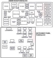 2010 chevy equinox fuse box diagram b2ead98 quintessence elegant