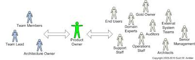 Agile Project Organization Chart Roles On Agile Teams From Small To Large Teams