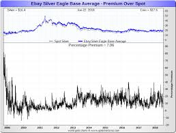 Silver Prices 2008 Daily Prices Of Silver 2008 Sd Bullion