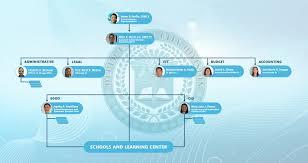 Organizational Chart Revised 2 Deped Carcar City Division