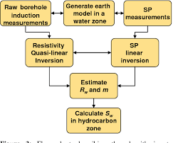 Figure 3 From Combined Simulation And Inversion Of Sp And