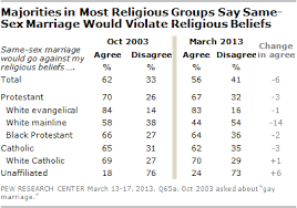 growing support for gay marriage changed minds and changing while public acceptance of homosexuality has increased a majority of americans 56% agree that ldquosame sex marriage would go against my religious beliefs