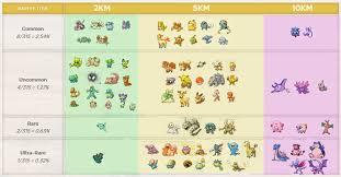 Egg Hatch Rarity Chart Pokemon Pokemongo