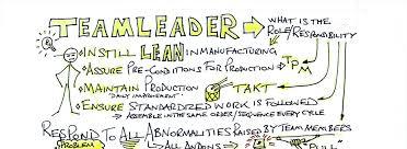 Team Leaders The Importance Of Team Leaders On The Shop Floor