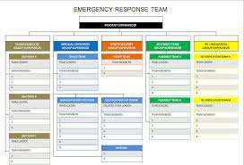 The Ideal Emergency Response Team Structure For Schools