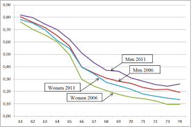 2011 Simple Ira Contribution Limits Chart The Rise Of Working Pensioners The Swedish Case In Nordic