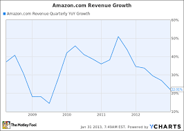 Amazon Investors Should Be Frightened Of Slowing Revenue