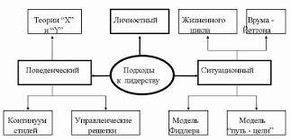 Характеристика стилей руководства Характеристика стилей руководства