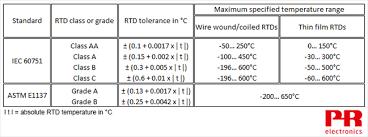 Rtd Temperature Sensors The Fundamentals