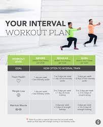 how often should i interval train